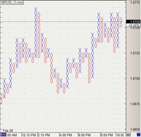 Point and figure software for forex
