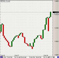 Three line break chart forex
