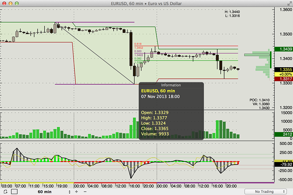 Forex charting software mac