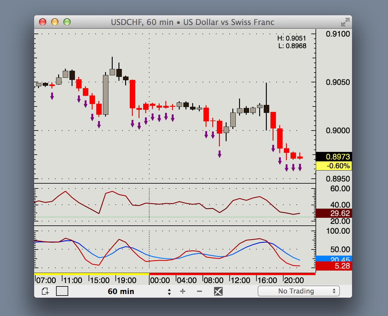 Forex trading mac os x