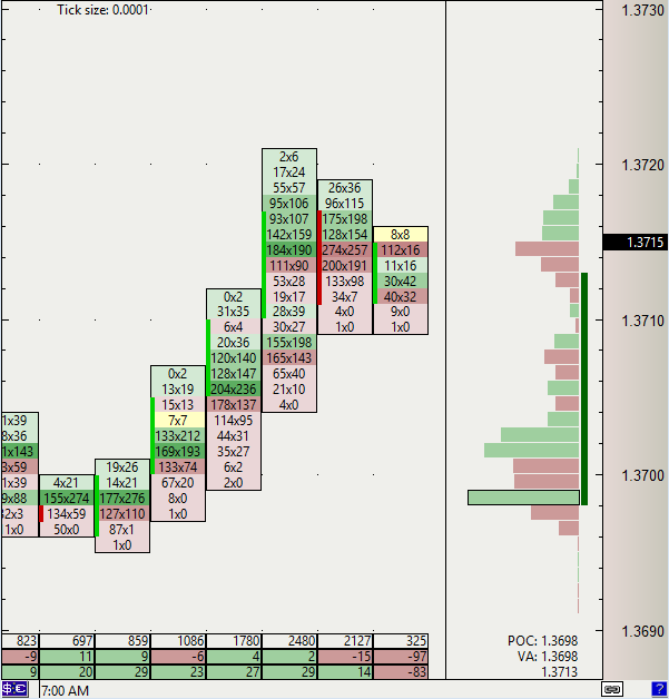 Footprint charts in XTick software