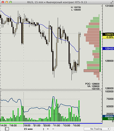 Forex charts with volume profile